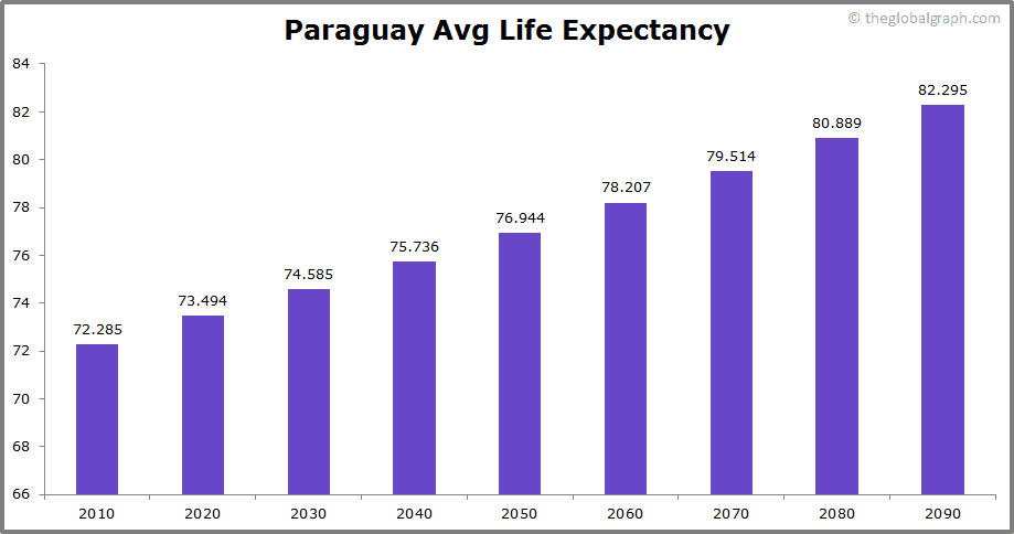 Paraguay  Avg Life Expectancy