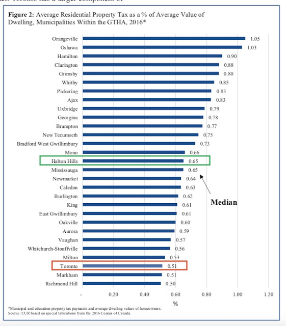 Average Residential Property Tax as percentage of average value of dwelling
