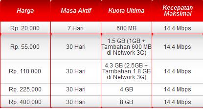 Cara Mengaktifkan Paket Flash Telkomsel Ultima 2014 2015