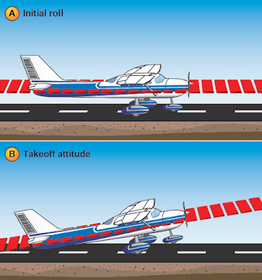 Airplane Normal Takeoff