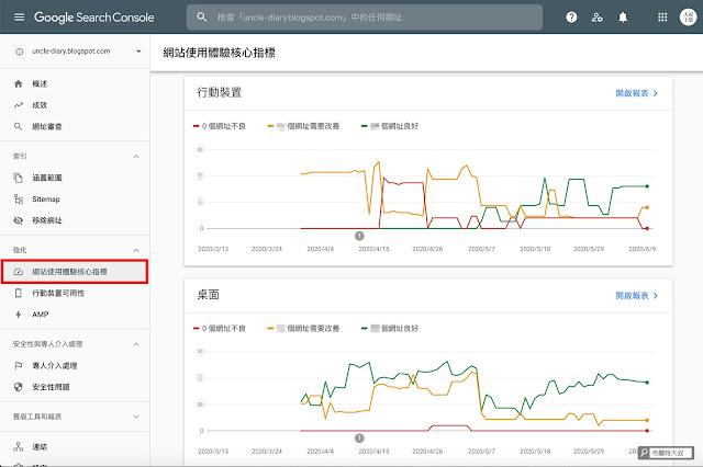 【Blogger】善用 Google Search Console 加速網站曝光效率 (網站、部落格都適用) - 影響網站使用體驗的重大指標:LCP、FID、CLS
