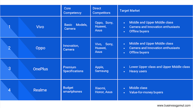 Brands and their target segments