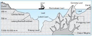 Pengertian Relief Daratan dan Relief Dasar Laut dan Penjelasannya