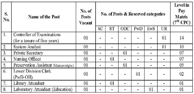 RSVT Recruitment 2020 for Engineers, LDCs & Other Post online form