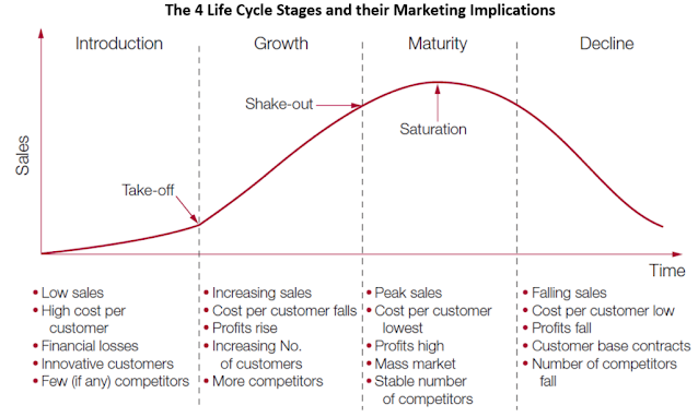 strategi daur hidup produk