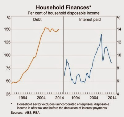 Household finances