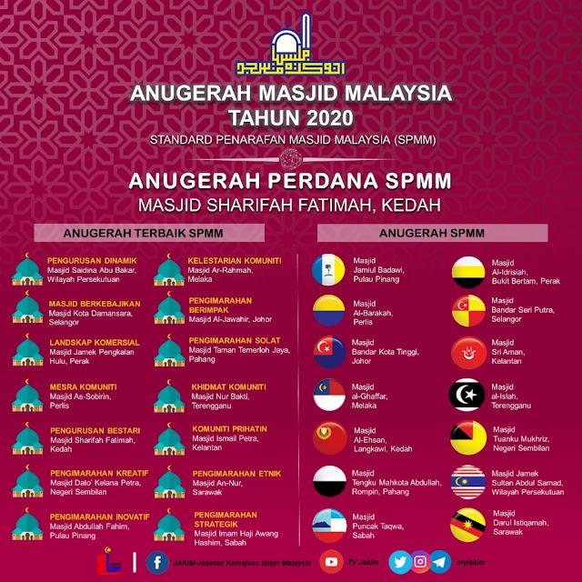 Anugerah Masjid Malaysia 2021