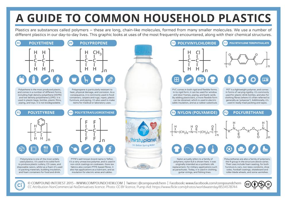 Jenis Jenis Plastik dan Contohnya Infografik My Stupid