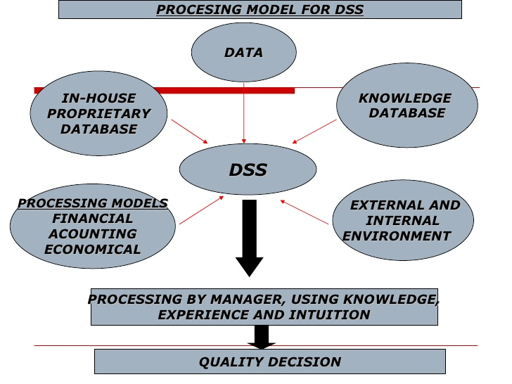 decision support systems Decision support systems (dss) have evolved over the past four decades from theoretical concepts into real world computerized applications dss architecture contains three key components: knowledge base, computerized model, and user interface.