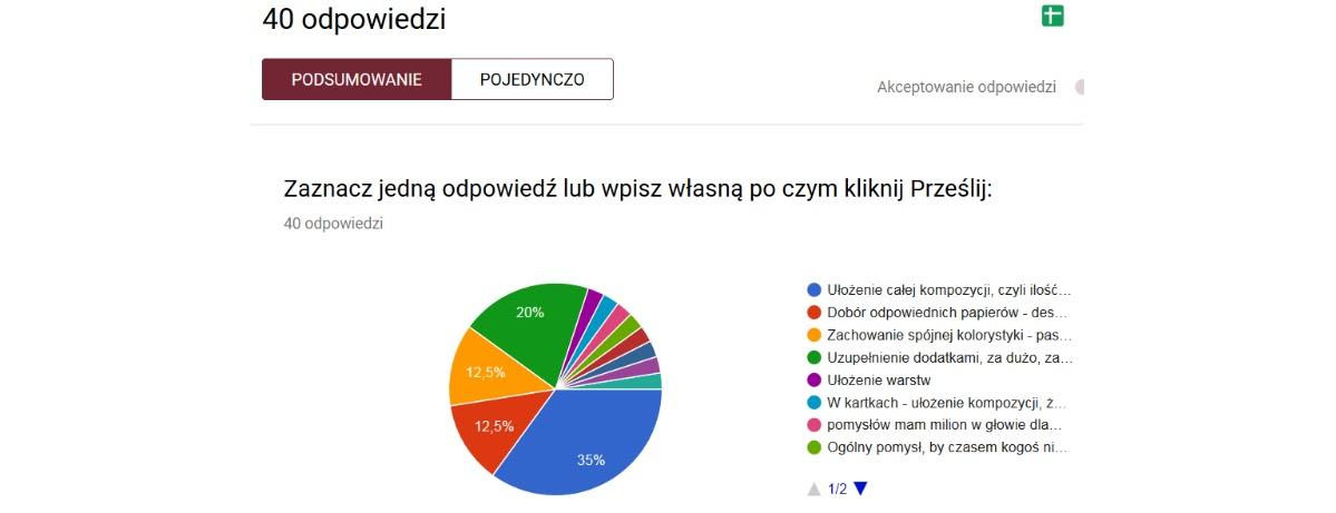 wyniki ankierty