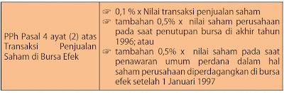 Tarif PPh atas penghasilan penjualan saham di bursa efek