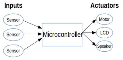 مكونات النظام المدمج