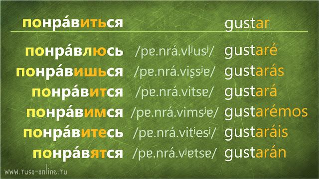 conjugación del verbo понравиться ruso en futuro