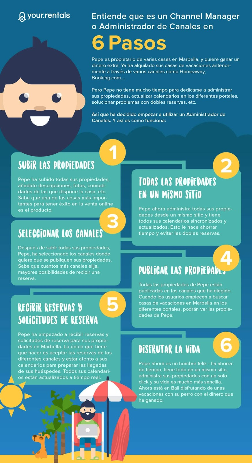 Infografía sobre Channel Managers