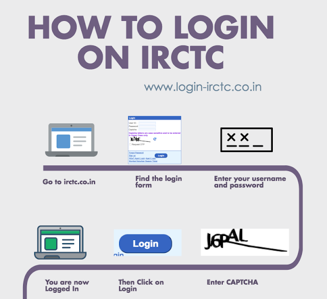 How to Login On IRCTC : Infographics