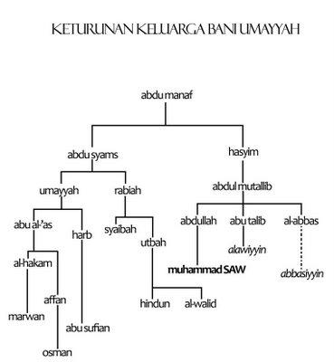 Sejarah Singkat Bani Umayyah