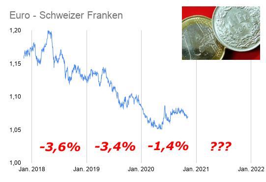 Kursentwicklung Euro Schweizer Franken 2018-2020 auf Linienchart