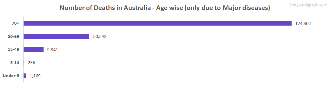 Number of Deaths in Australia - Age wise (only due to Major diseases)