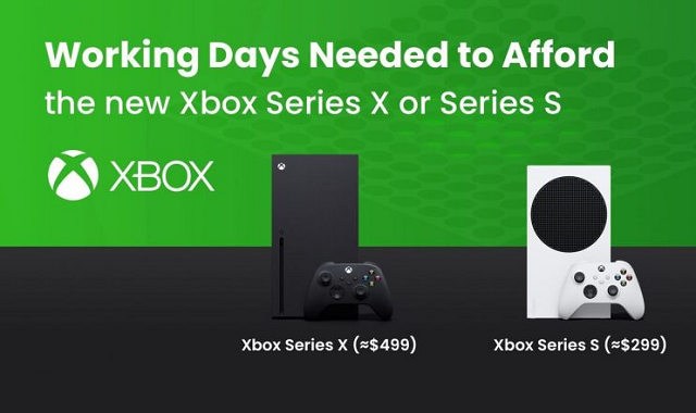 How long one needs to work to afford Xbox Series X/S