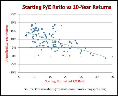 Impact of starting/initial p/e ratio on 10-year Dow/stock market ROI/performance 2020
