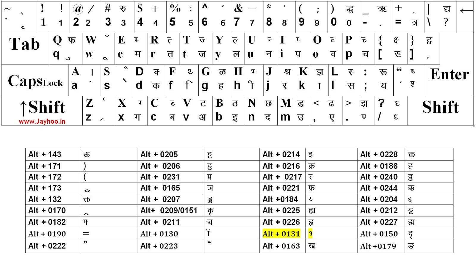 Computer Hindi Typing Chart Pdf