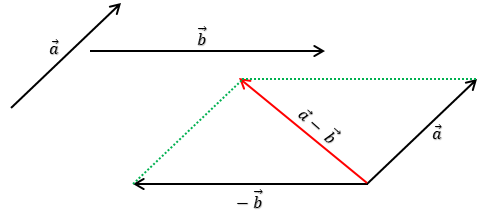 pengurangan-vektor-dengan-metode-jajargenjang