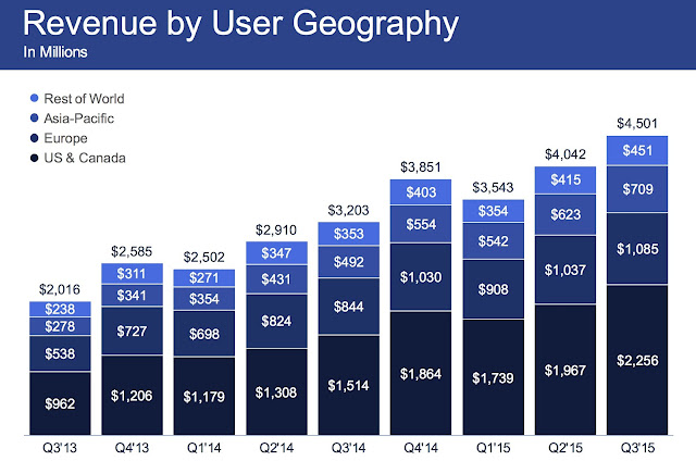 """facebook revenues by geography"""