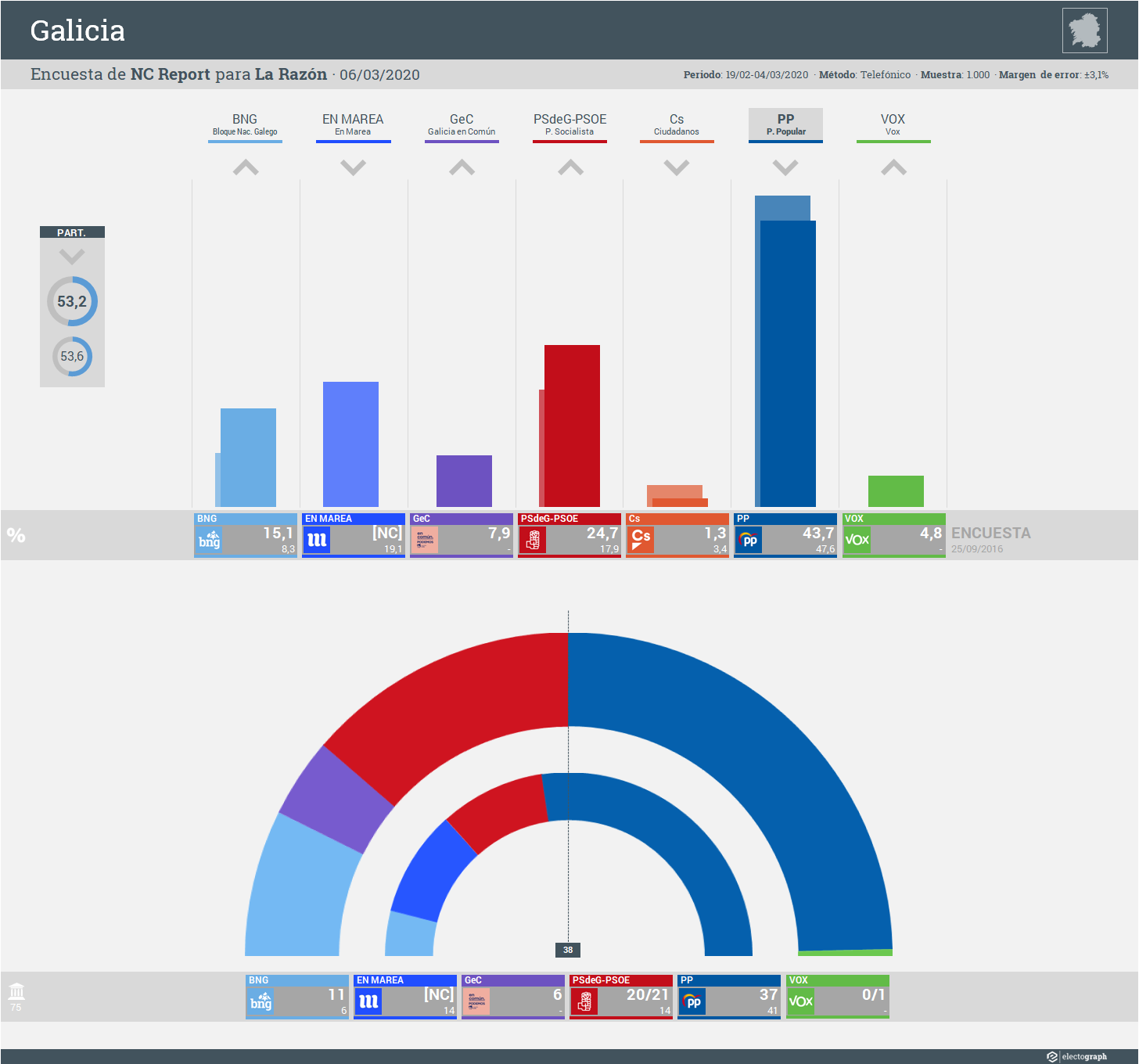 Gráfico de la encuesta para elecciones autonómicas en Galicia realizada por NC Report para La Razón, 6 de marzo de 2020