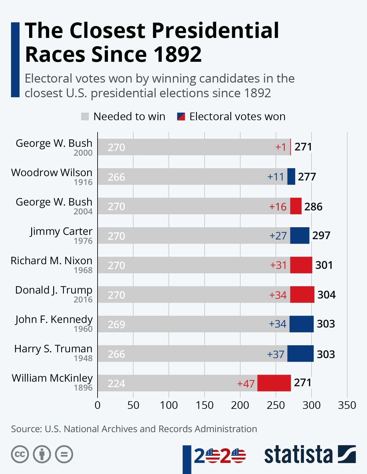 the-closest-presidential-races-since-1892-infographic