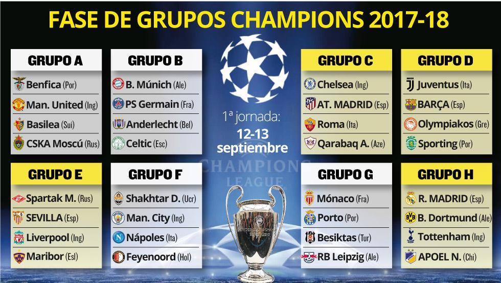 Grupos para la Champions League 2017-2018. Sorteo de grupos para la Champions League 2017-18. Fase de grupos Champions League 2017-2018