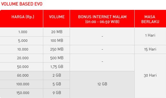 Harga paket data smartfren connex evo