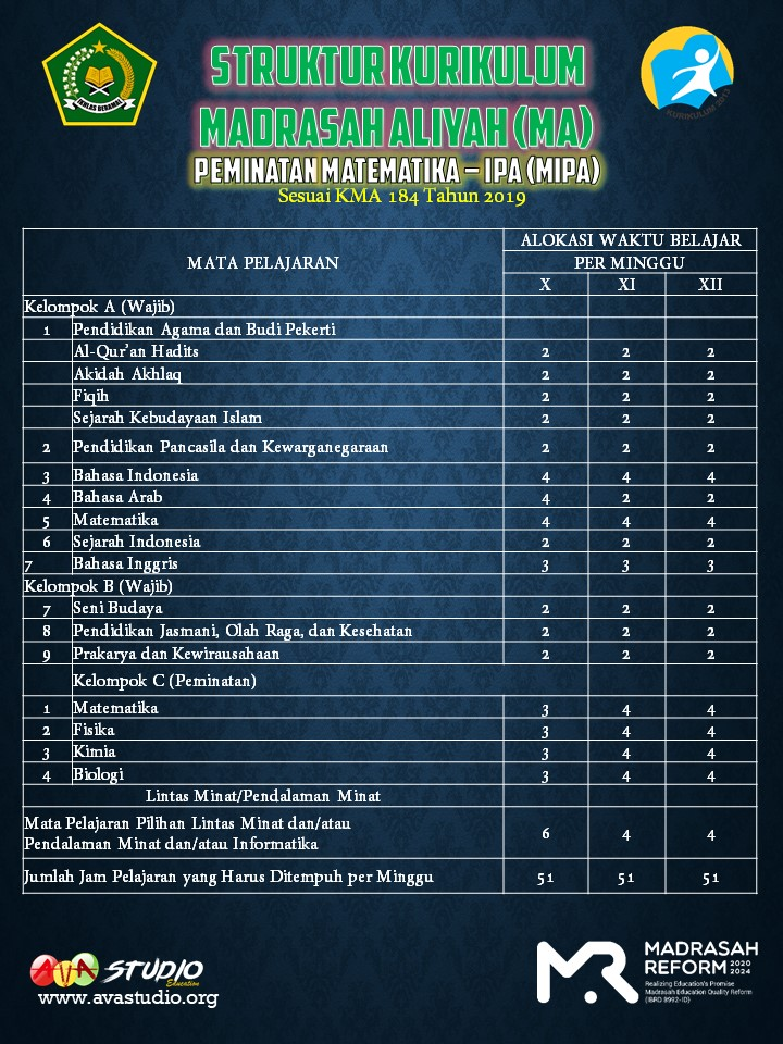Struktur Kurikulum Madrasah Aliyah (MA) - Matematika dan IPA TP. 2021/2022 - Kurikulum 2013