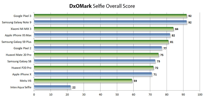 Here are the top performers in the selfie department