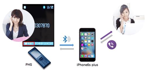 Bluetooth接続通話イメージ