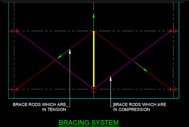 diagonal rod bracing system