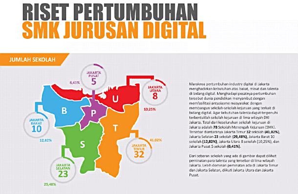 Riset Pertumbuhan SMK Jurusan Digital