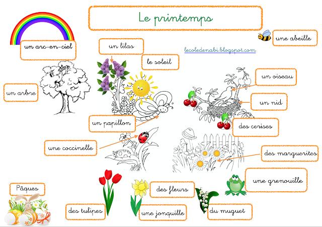 Wiosna - słownictwo 6 - Francuski przy kawie