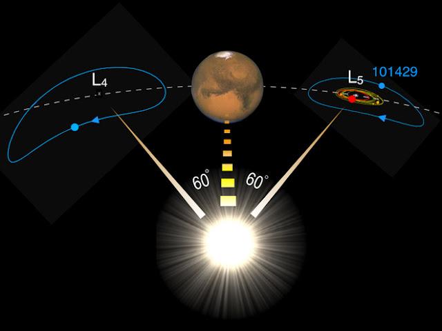 asteroides troianos de Marte