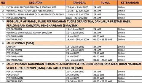 Pengumuman Penerimaan Siswa Baru SMKN 1 Boyolangu Tulungagung  PPDB 2020 / 2021