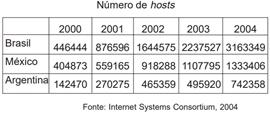 Número de hosts