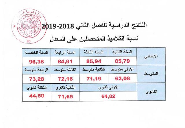 احاصائيات نتائج الفصل الثاني 2019