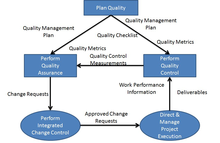 Become a Certified Project Manager Chapter 47 Big Picture of - quality assurance planning