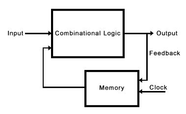 combinational and sequential logic circuits