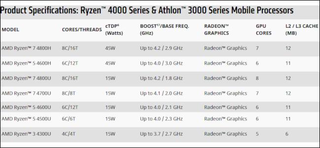 جدول يسرد معالجات Ryzen 4000 الجديدة من AMD.