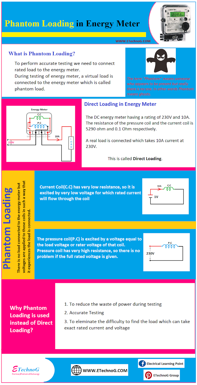 Electrical Infographics about phantom loading