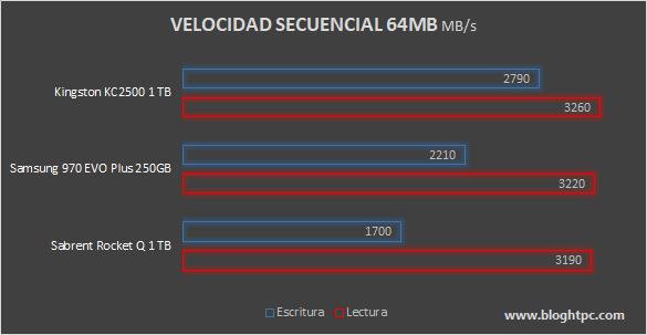 Velocidad Secuencial KINGSTON KC2500 1TB