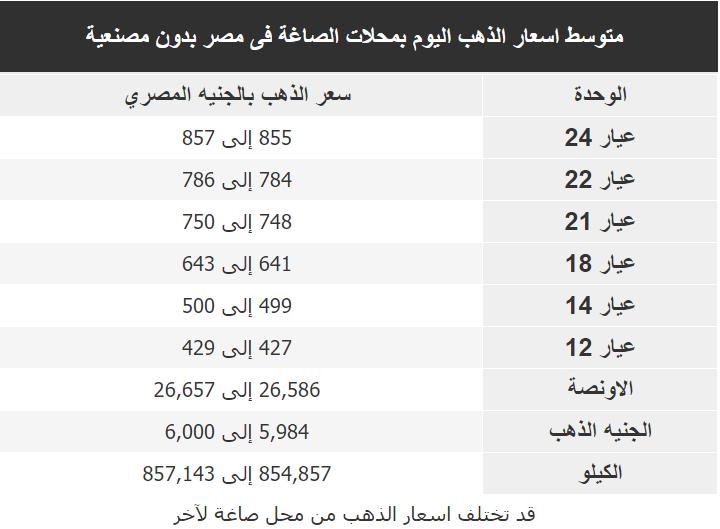 اسعار الذهب اليوم فى مصر Gold الاثنين 27 ابريل 2020
