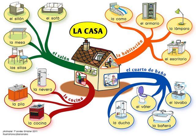 mapa mental describiendo una casa y sus partes