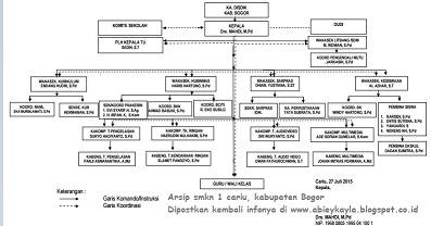 Contoh Struktur Organisasi SMK Yang Lengkap Dan Sesuai Dengan Tupoksinya