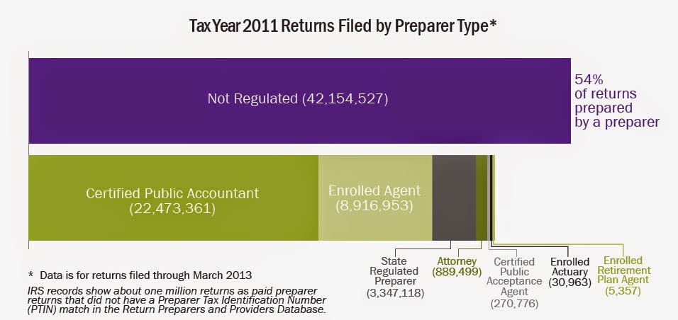 21st Century Taxation: Directory of preparers and Annual